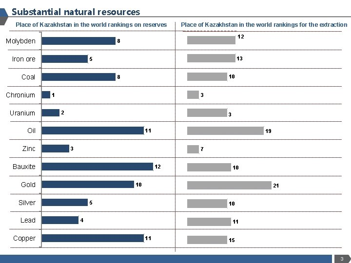 Substantial natural resources Place of Kazakhstan in the world rankings on reserves Molybden 13