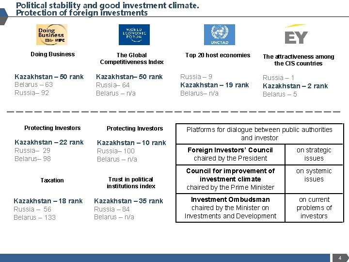 Political stability and good investment climate. Protection of foreign investments Doing Business Kazakhstan –