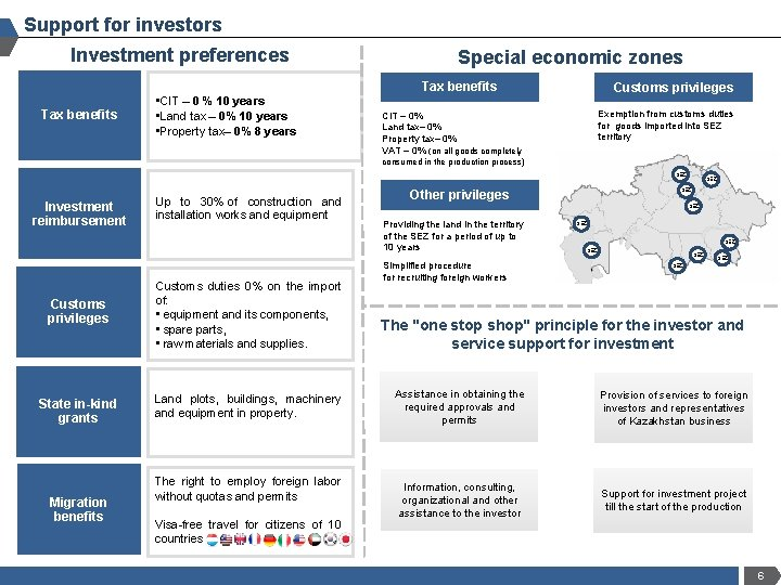 Support for investors Investment preferences Special economic zones Tax benefits • CIT – 0