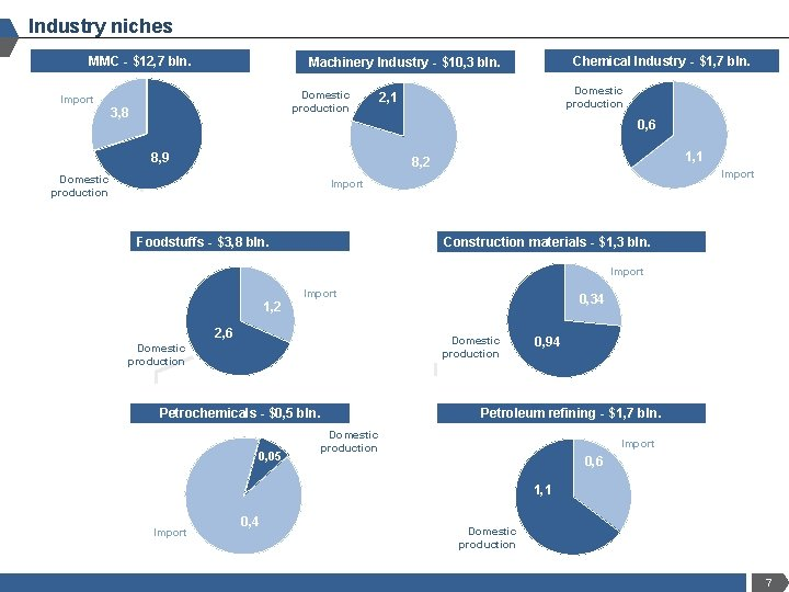 Industry niches MMC - $12, 7 bln. Chemical Industry - $1, 7 bln. Machinery
