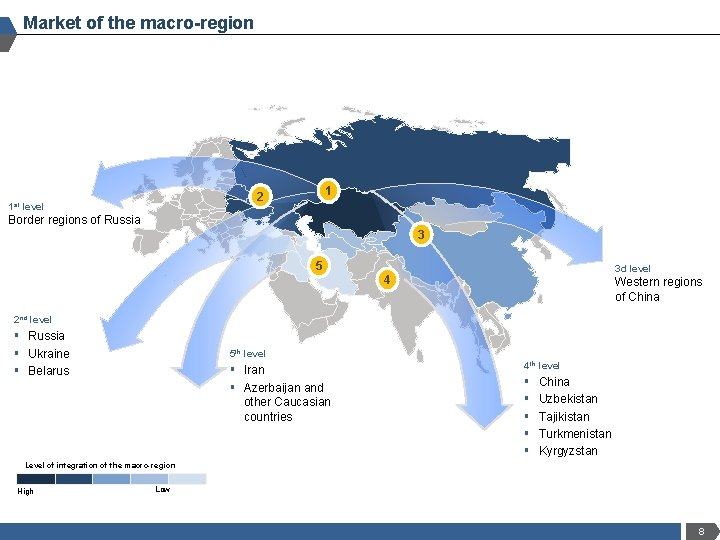 Market of the macro-region 1 st 1 2 level Border regions of Russia 3