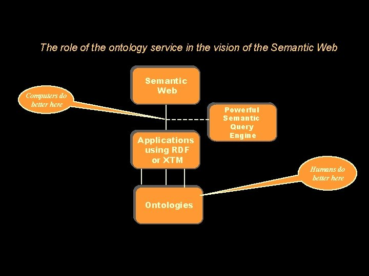 The role of the ontology service in the vision of the Semantic Web Computers