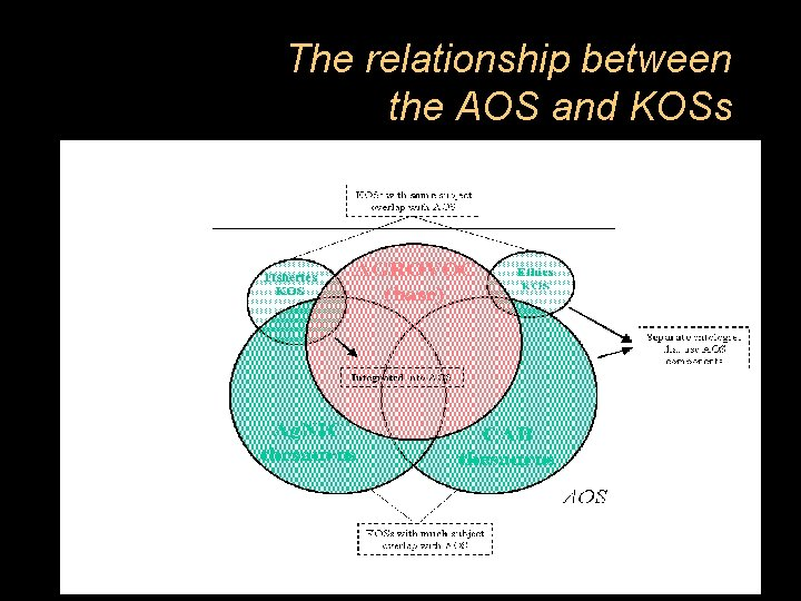 The relationship between the AOS and KOSs