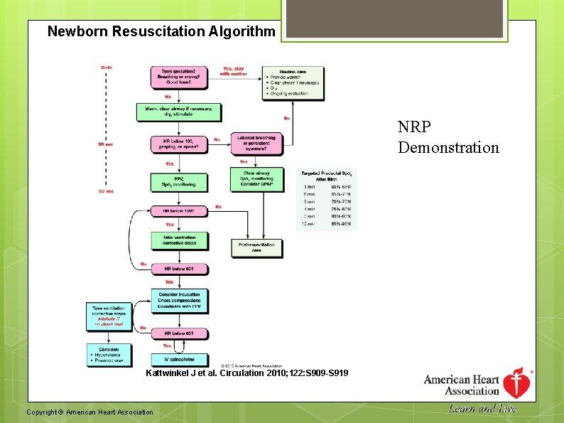 Newborn Resuscitation Algorithm NRP Demonstration Kattwinkel J et al. Circulation 2010; 122: S 909