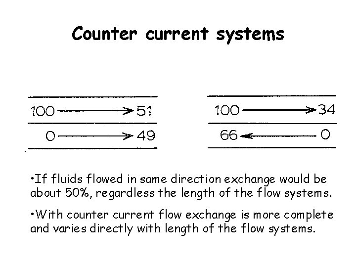 Counter current systems • If fluids flowed in same direction exchange would be about