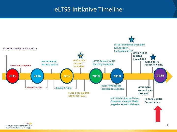 e. LTSS Initiative Timeline e. LTSS Initiative Kick-off Nov ' 14 Use Case Complete