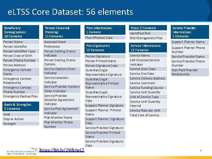 e. LTSS Core Dataset: 56 elements Beneficiary Demographics: 10 Elements Person Centered Planning: 11
