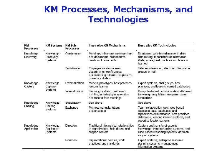 KM Processes, Mechanisms, and Technologies