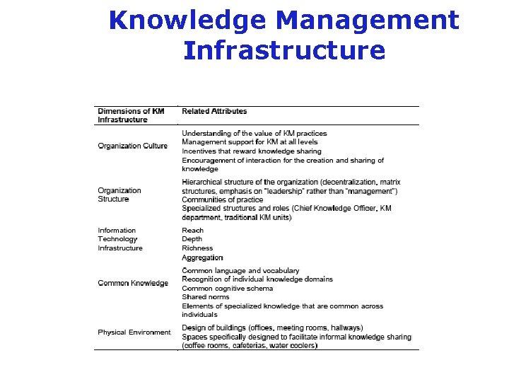 Knowledge Management Infrastructure