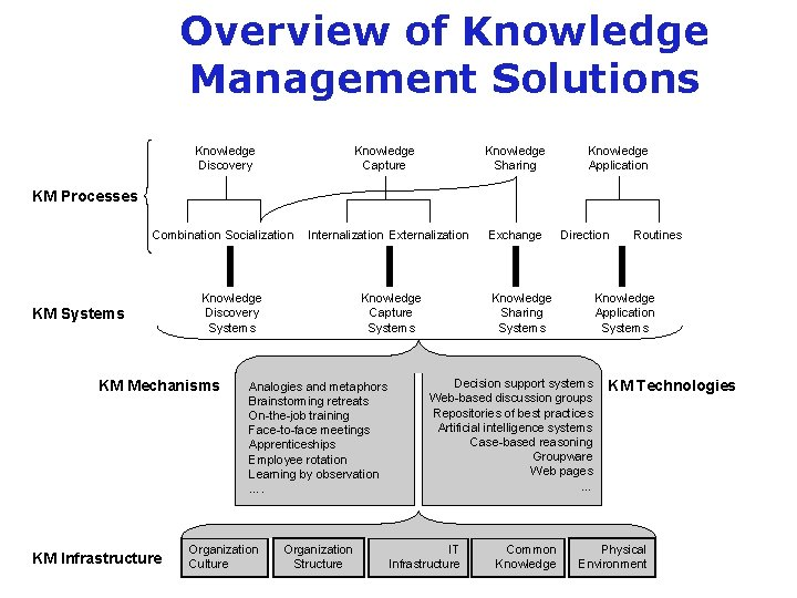 Overview of Knowledge Management Solutions Knowledge Discovery Knowledge Capture Knowledge Sharing Knowledge Application KM