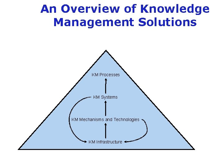 An Overview of Knowledge Management Solutions KM Processes KM Systems KM Mechanisms and Technologies