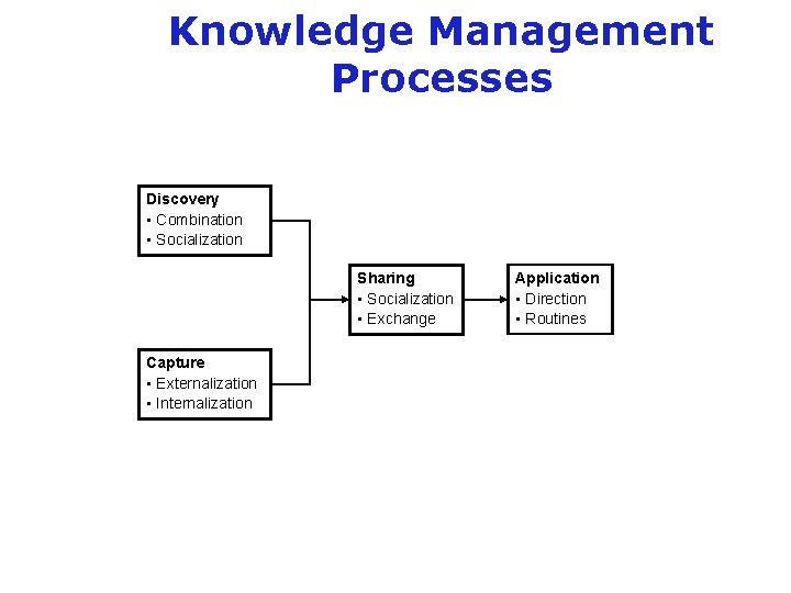 Knowledge Management Processes Discovery • Combination • Socialization Sharing • Socialization • Exchange Capture