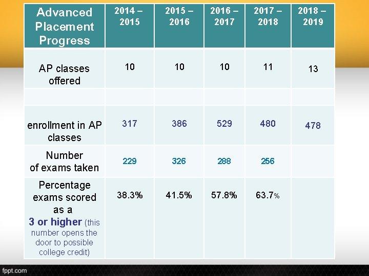Advanced Placement Progress 2014 – 2015 – 2016 – 2017 – 2018 – 2019