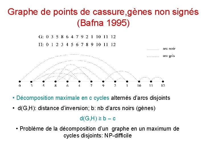 Graphe de points de cassure, gènes non signés (Bafna 1995) • Décomposition maximale en