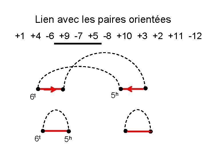 Lien avec les paires orientées +1 +4 -6 +9 -7 +5 -8 +10 +3