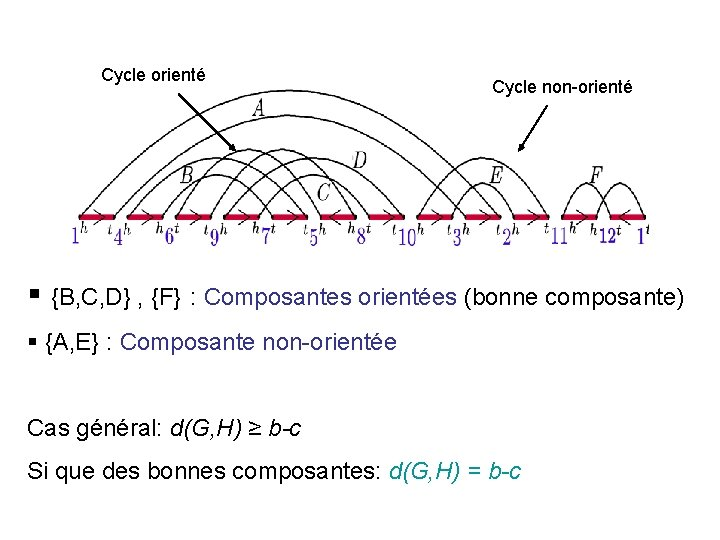 Cycle orienté Cycle non-orienté § {B, C, D} , {F} : Composantes orientées (bonne