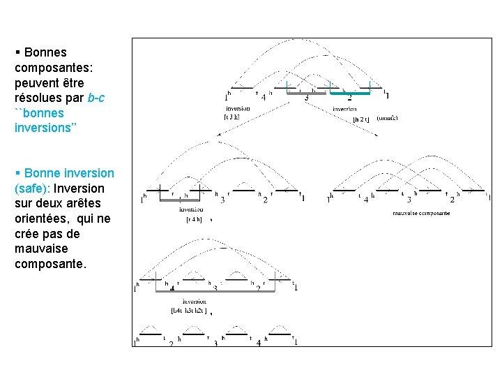 § Bonnes composantes: peuvent être résolues par b-c ``bonnes inversions'' § Bonne inversion (safe):