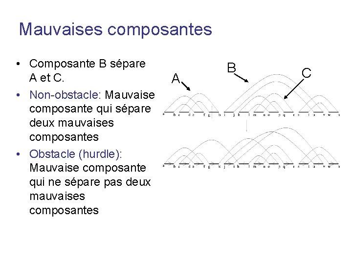 Mauvaises composantes • Composante B sépare A et C. • Non-obstacle: Mauvaise composante qui