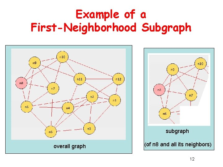 Example of a First-Neighborhood Subgraph subgraph overall graph (of n 8 and all its