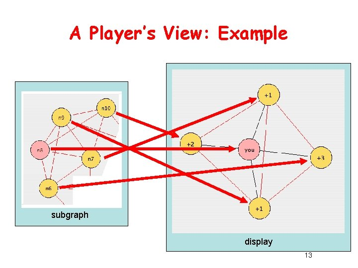A Player's View: Example subgraph display 13