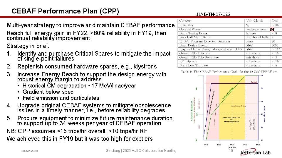 CEBAF Performance Plan (CPP) JLAB-TN-17 -022 Multi-year strategy to improve and maintain CEBAF performance