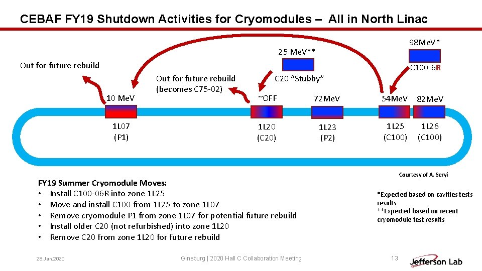 CEBAF FY 19 Shutdown Activities for Cryomodules – All in North Linac 98 Me.