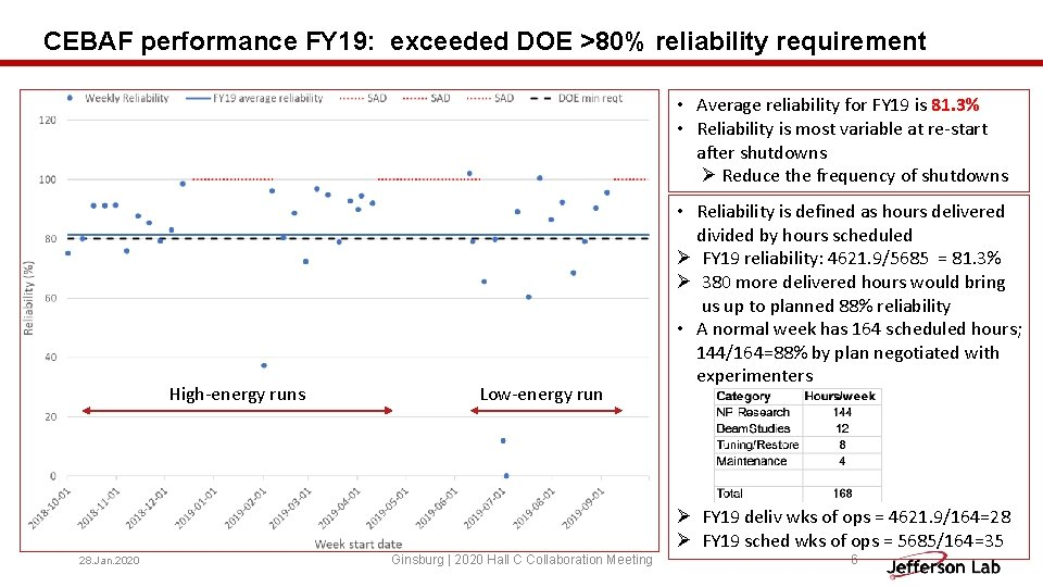 CEBAF performance FY 19: exceeded DOE >80% reliability requirement • Average reliability for FY