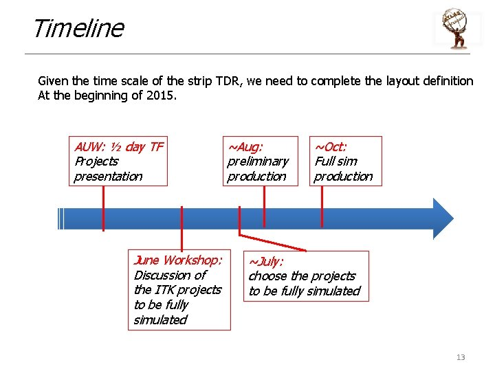 Timeline Given the time scale of the strip TDR, we need to complete the