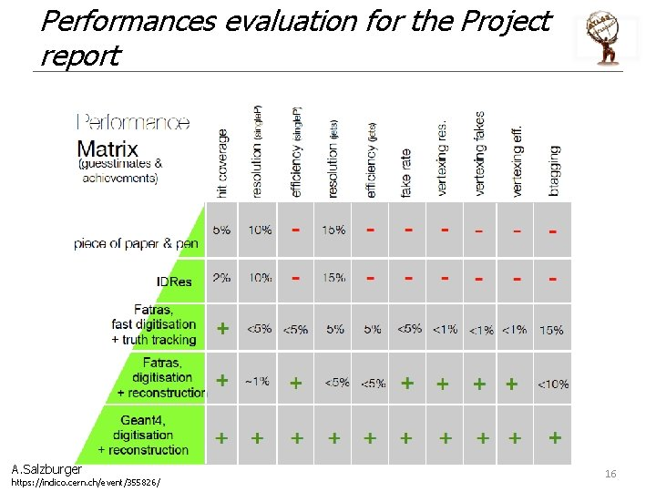Performances evaluation for the Project report A. Salzburger https: //indico. cern. ch/event/355826/ 16