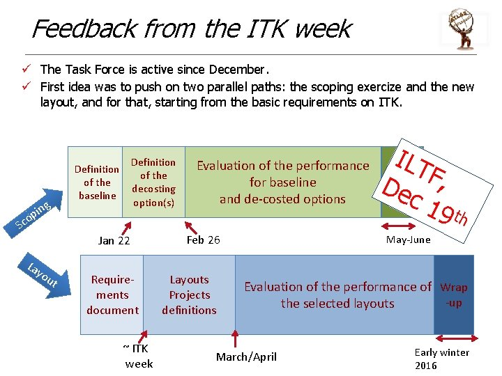 Feedback from the ITK week ü The Task Force is active since December. ü