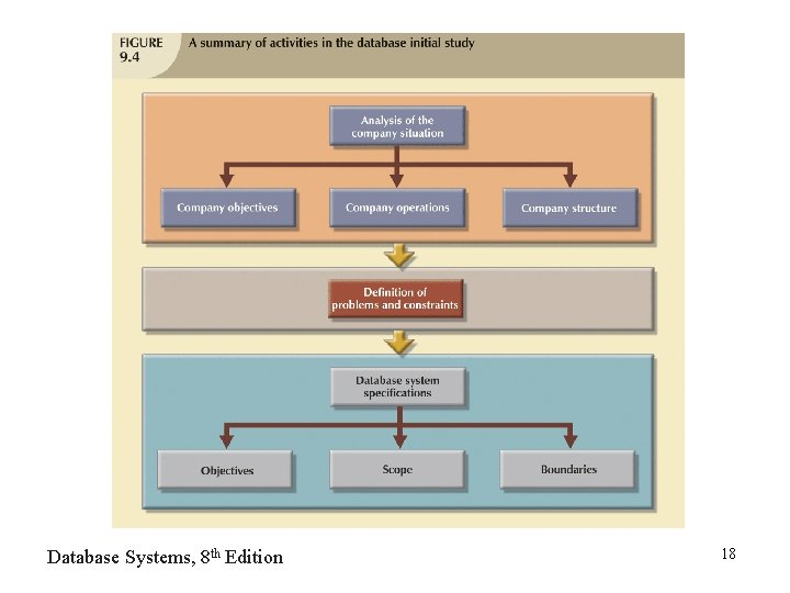 Database Systems, 8 th Edition 18