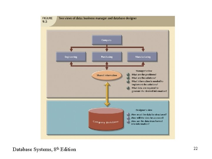 Database Systems, 8 th Edition 22