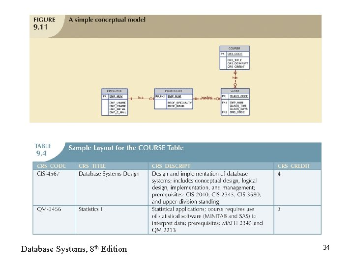 Database Systems, 8 th Edition 34