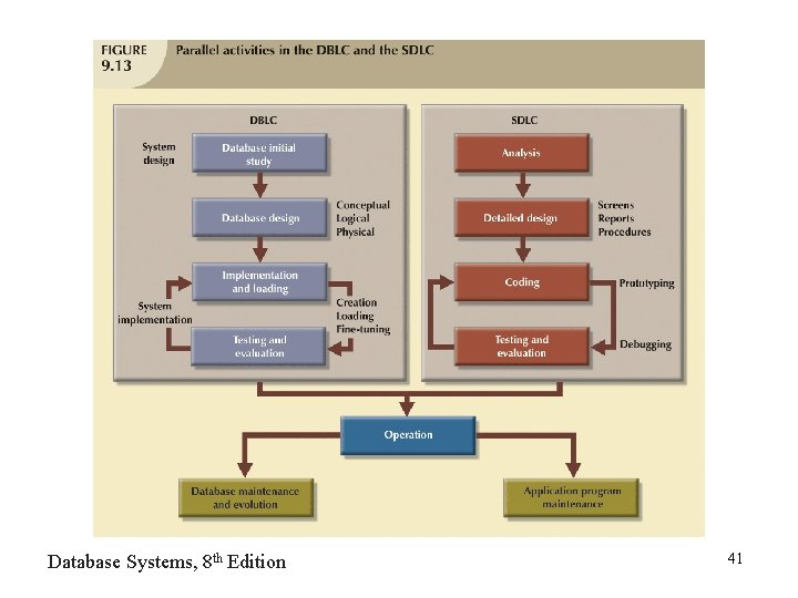 Database Systems, 8 th Edition 41