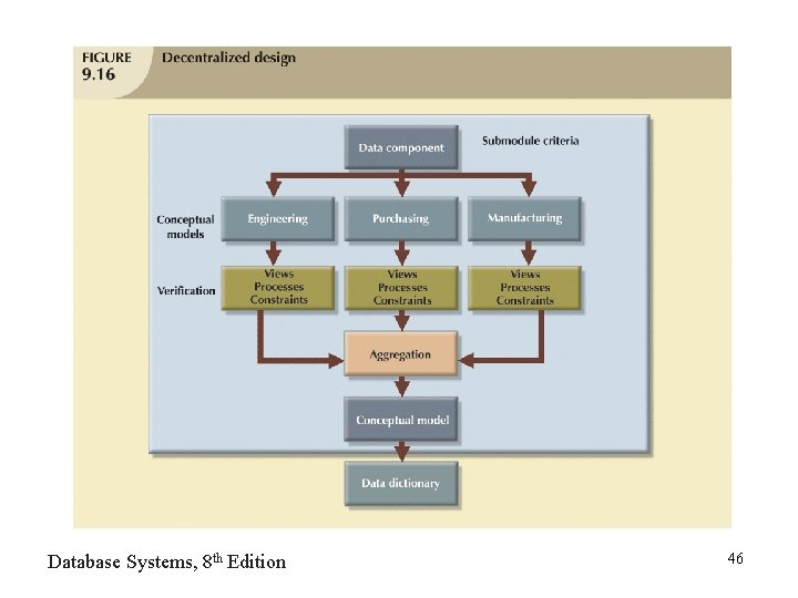 Database Systems, 8 th Edition 46