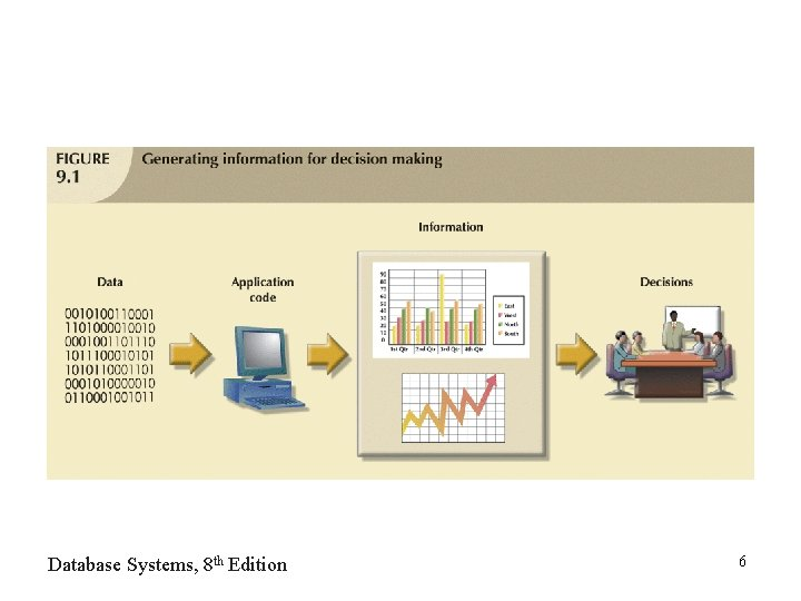 Database Systems, 8 th Edition 6