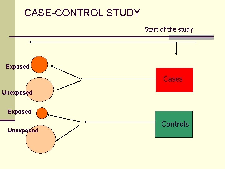 CASE-CONTROL STUDY Start of the study Exposed Cases Unexposed Exposed Unexposed Controls