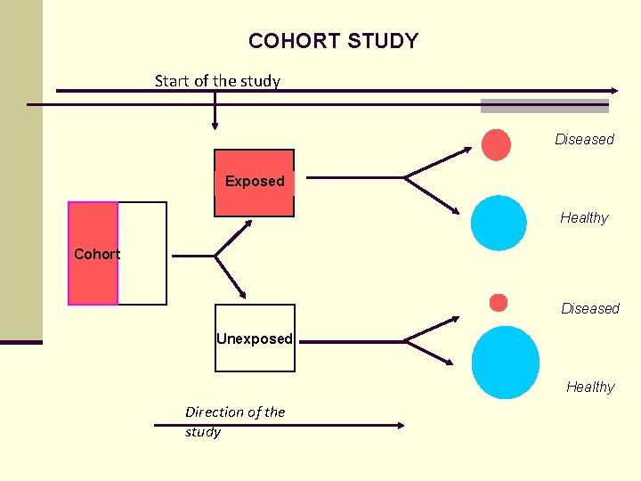 COHORT STUDY Start of the study Diseased Exposed Healthy Cohort Diseased Unexposed Healthy Direction