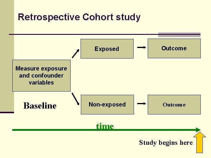 Retrospective Cohort study Exposed Outcome Non-exposed Outcome Measure exposure and confounder variables Baseline time