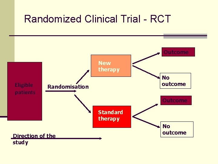 Randomized Clinical Trial - RCT Outcome New therapy Eligible patients No outcome Randomisation Outcome