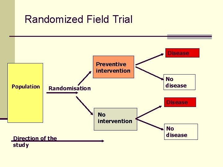 Randomized Field Trial Disease Preventive intervention Population No disease Randomisation Disease No intervention Direction