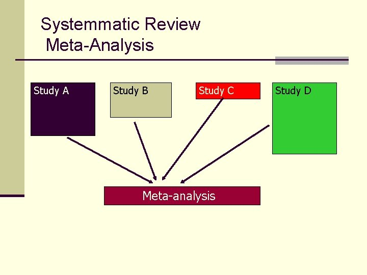 Systemmatic Review Meta-Analysis Study A Study B Study C Meta-analysis Study D