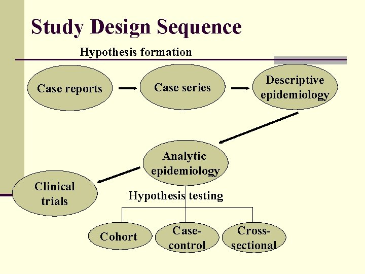 Study Design Sequence Hypothesis formation Case series Case reports Descriptive epidemiology Analytic epidemiology Clinical