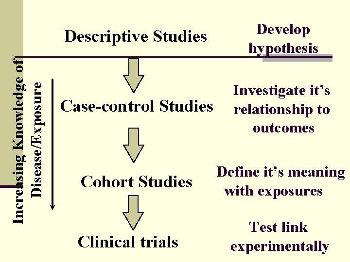 Increasing Knowledge of Disease/Exposure Descriptive Studies Develop hypothesis Case-control Studies Investigate it's relationship to