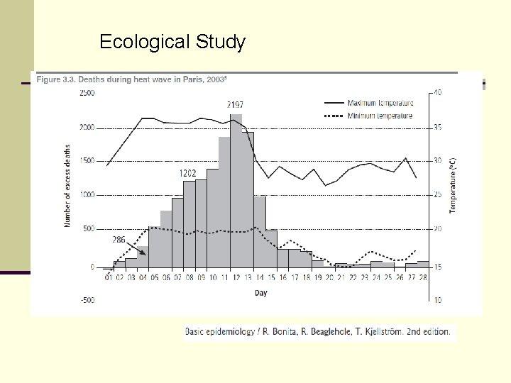 Ecological Study