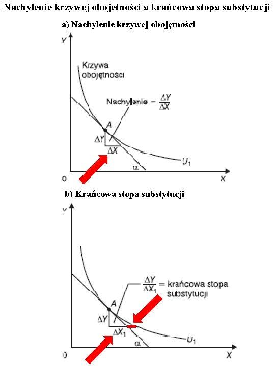 Nachylenie krzywej obojętności a krańcowa stopa substytucji a) Nachylenie krzywej obojętności b) Krańcowa stopa