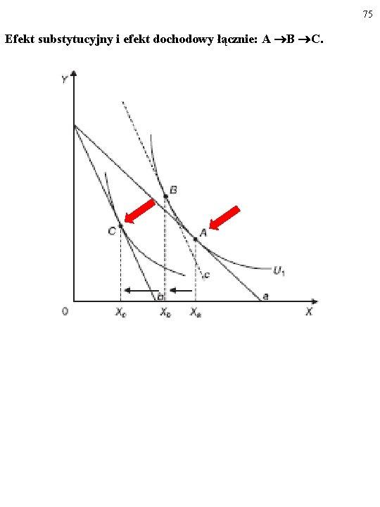 75 Efekt substytucyjny i efekt dochodowy łącznie: A B C.