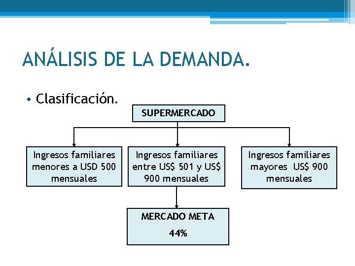 ANÁLISIS DE LA DEMANDA. • Clasificación. SUPERMERCADO Ingresos familiares menores a USD 500 mensuales