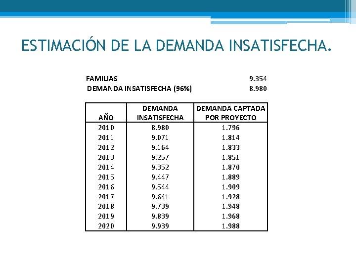 ESTIMACIÓN DE LA DEMANDA INSATISFECHA. FAMILIAS DEMANDA INSATISFECHA (96%) AÑO 2010 2011 2012 2013