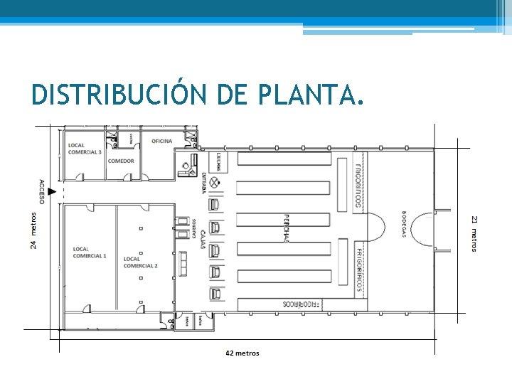DISTRIBUCIÓN DE PLANTA.